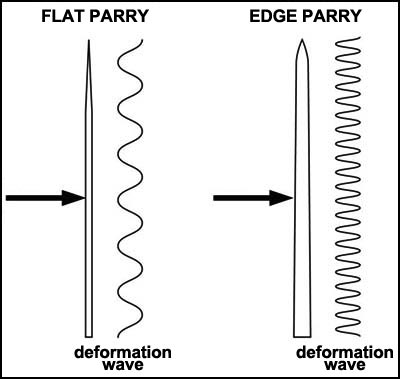 About the flat parry