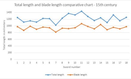 Longswords and their data