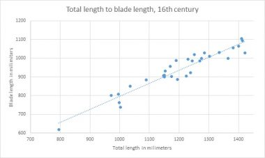7 (Longswords and their data)