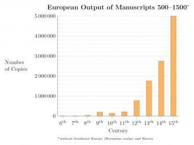 Manuscripts_Chart