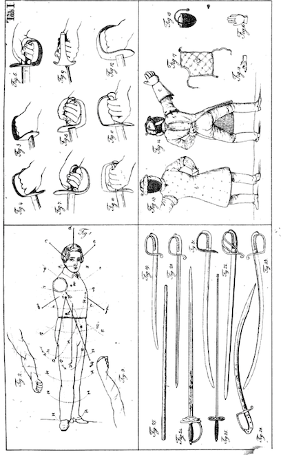 Christmann: Theoretisch-Praktische Anleitung des Hau und Stossfechtens (1838), plate 1. Christmann gives a description of the different hilts, the protective gear, the target zones and also of the different kind of sabers.