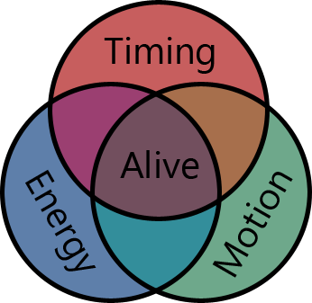 aliveness_chart